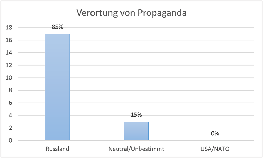 verortung-propaganda