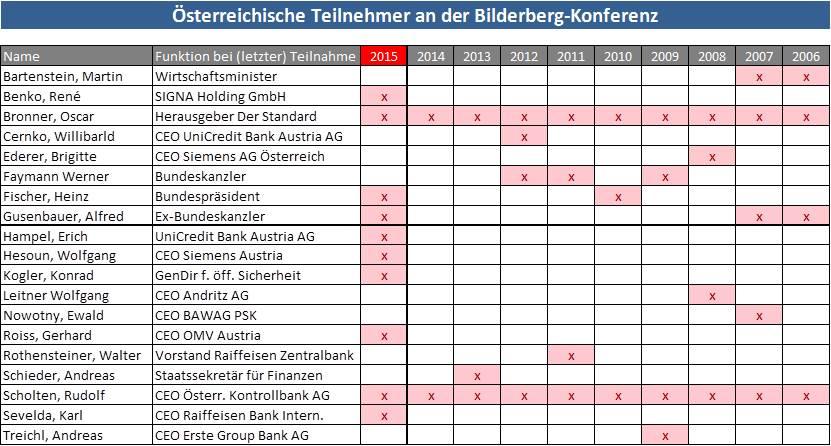 Bilderberg-Konferenz: Teilnehmer Österreich