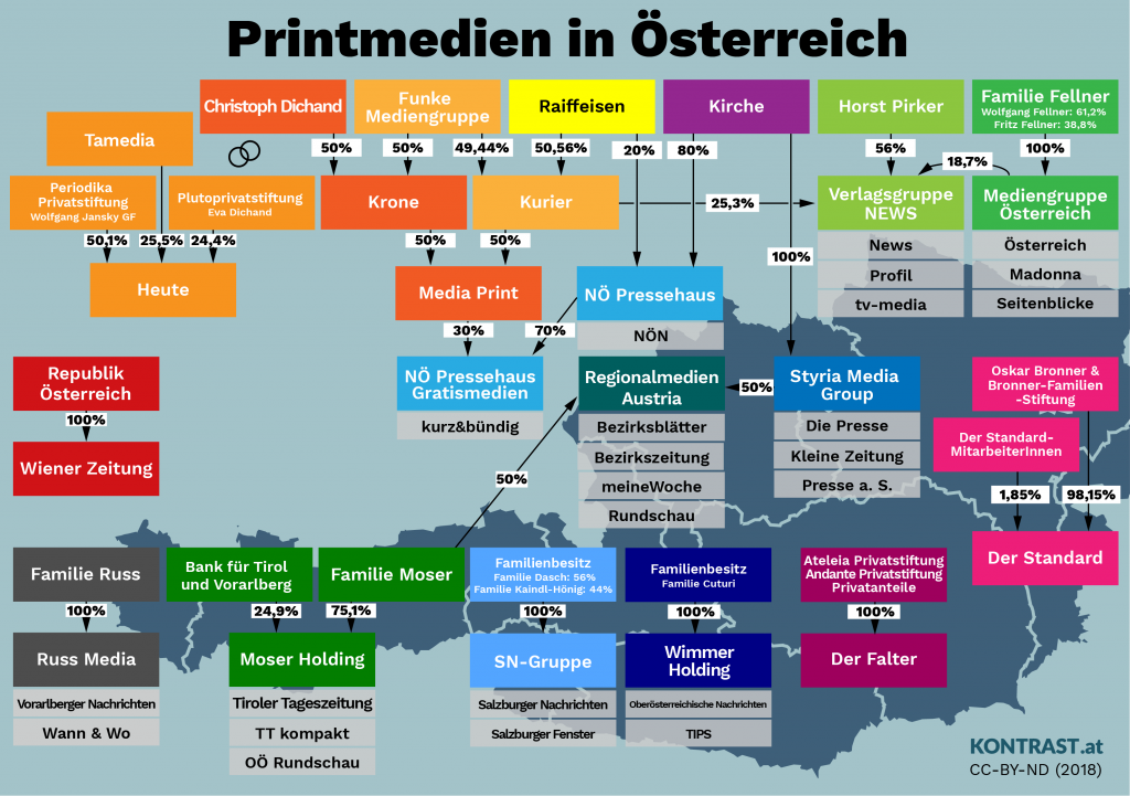 Medien in Österreich