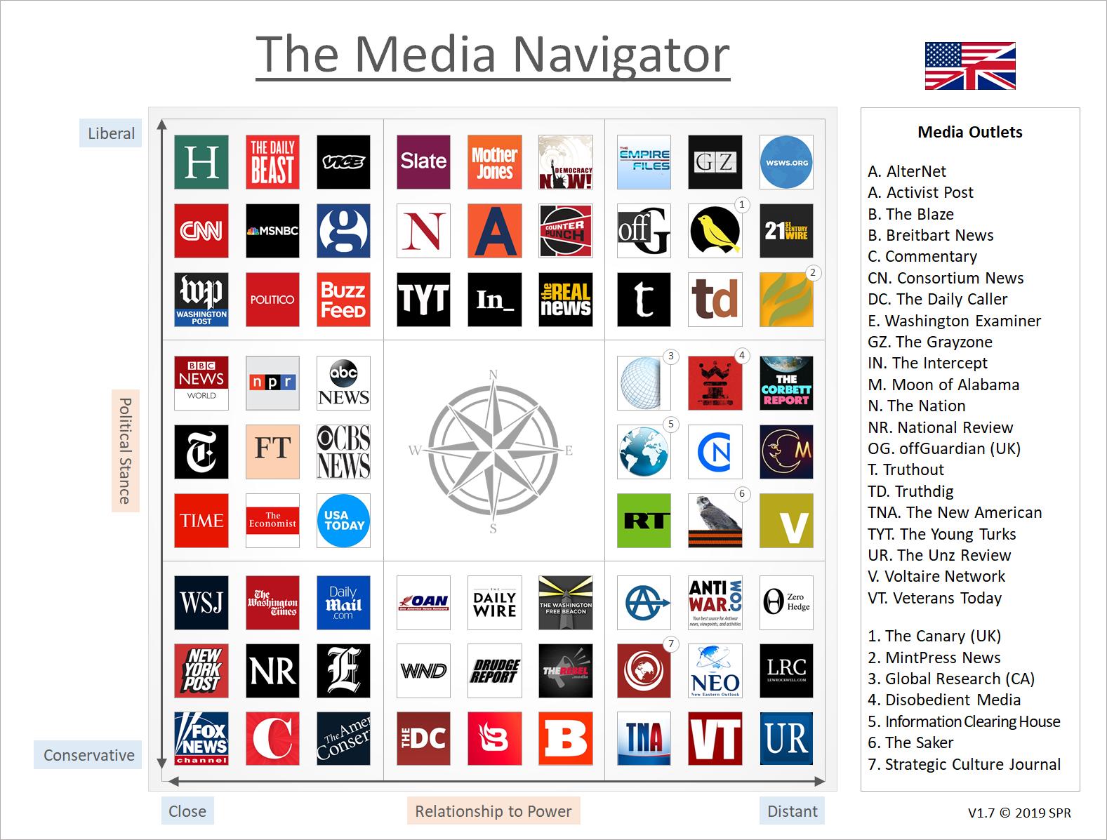 The Media Navigator