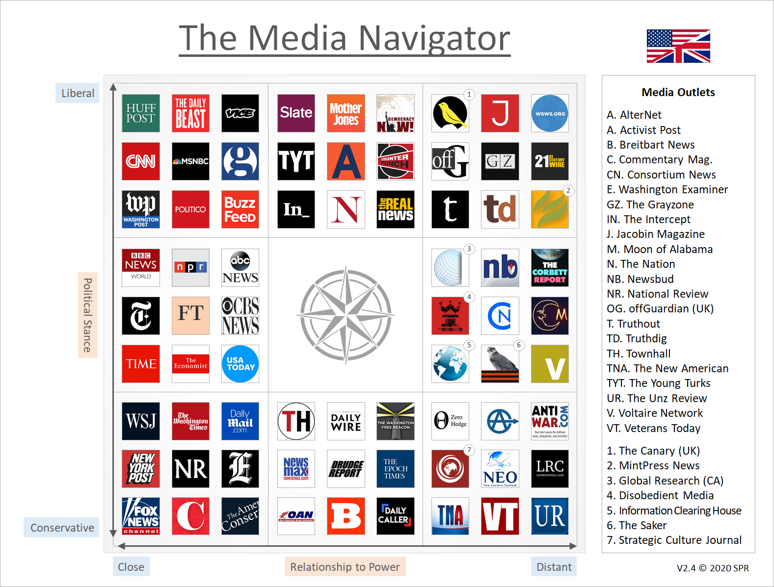 The Media Navigator