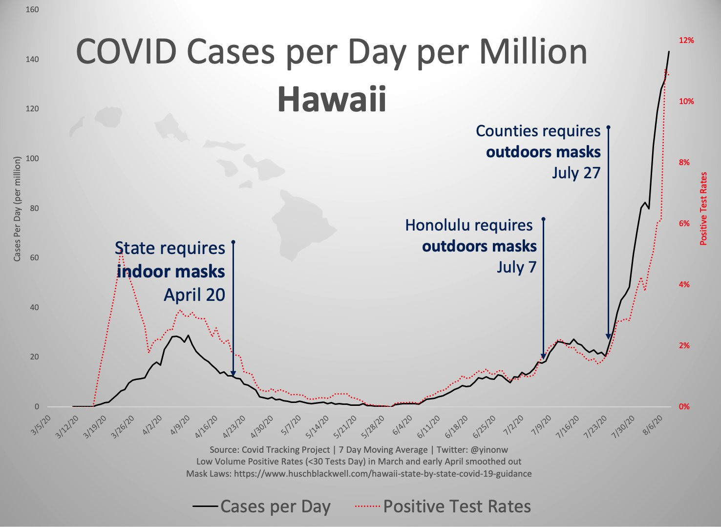 Hawái: máscaras e infecciones (Fuente:YW).