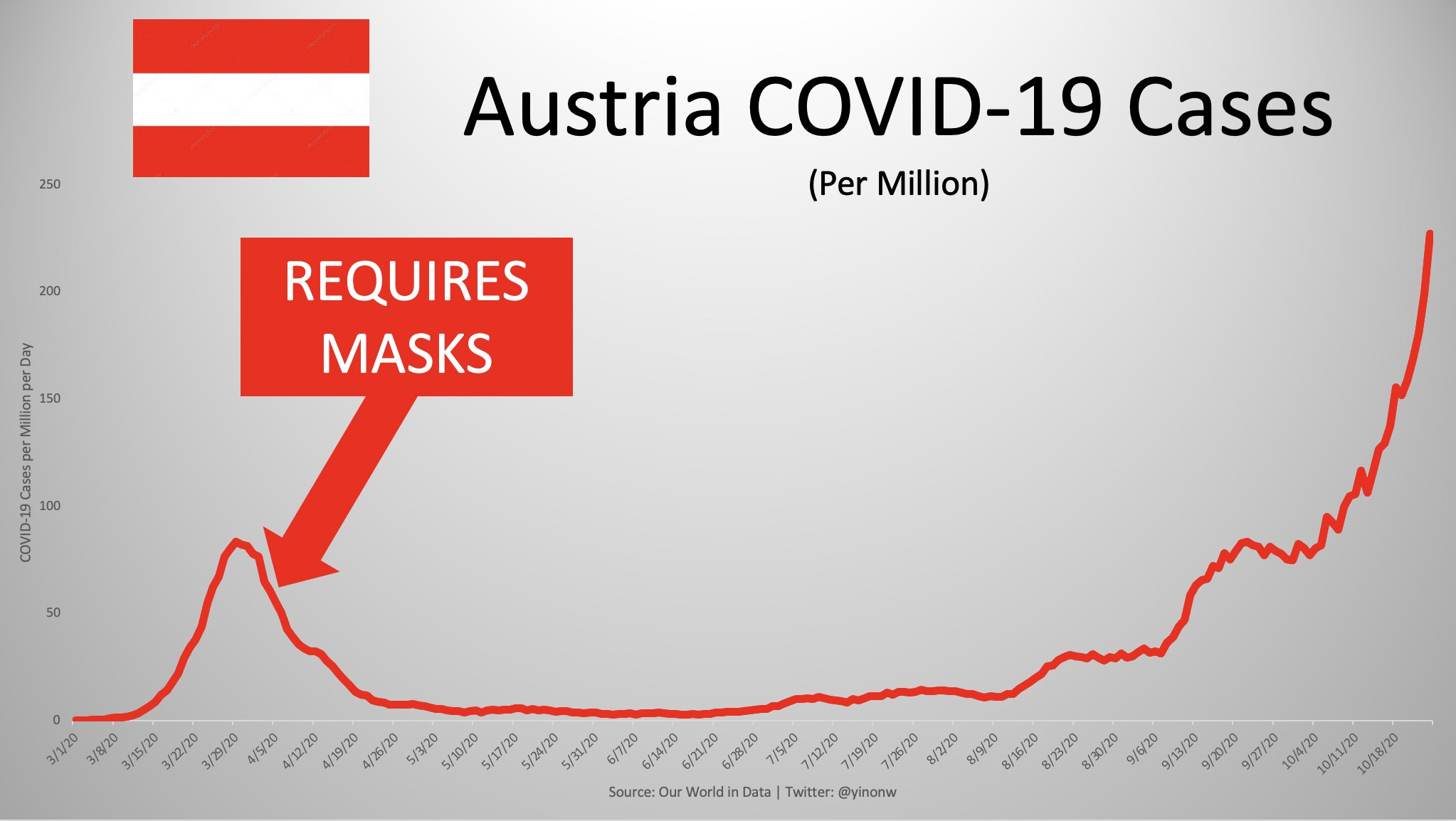 Are Face Masks Effective? The Evidence. Masks-austria-1