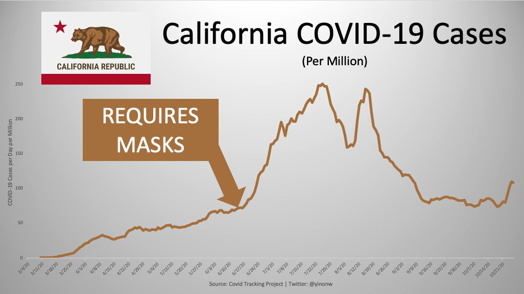 Are Face Masks Effective? The Evidence. Masks-california-1