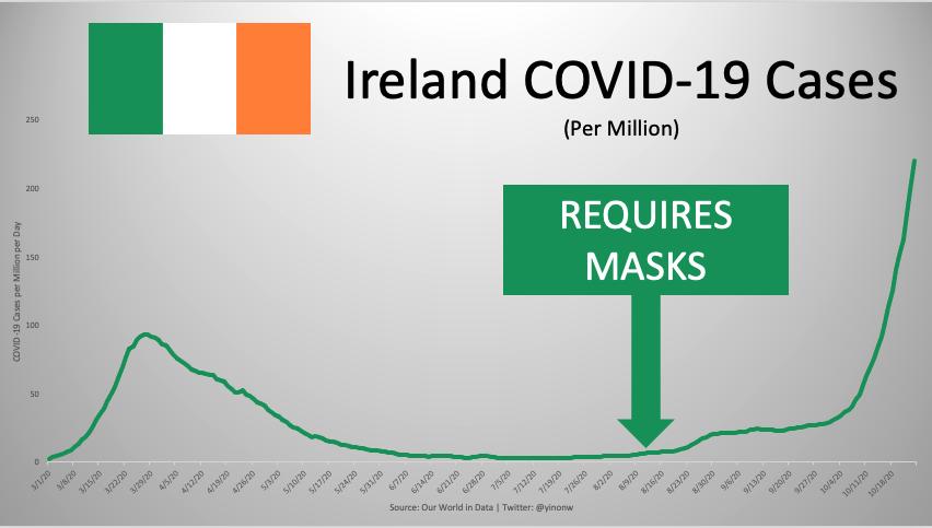 Are Face Masks Effective? The Evidence. Masks-ireland-1
