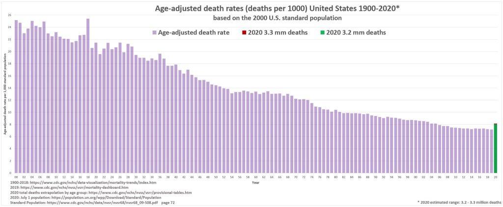 us-mortality-1900-2020-age-adjusted-1024x421.jpg