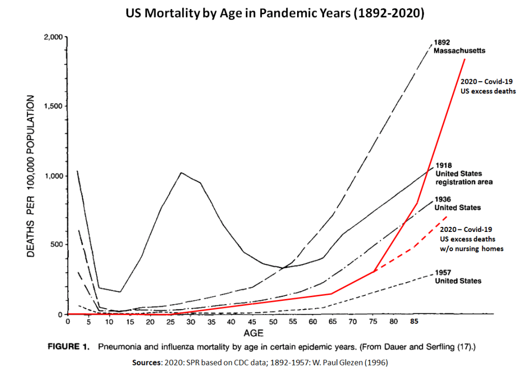 us-mortality-pandemic-years-1892-2020-1024x735.png