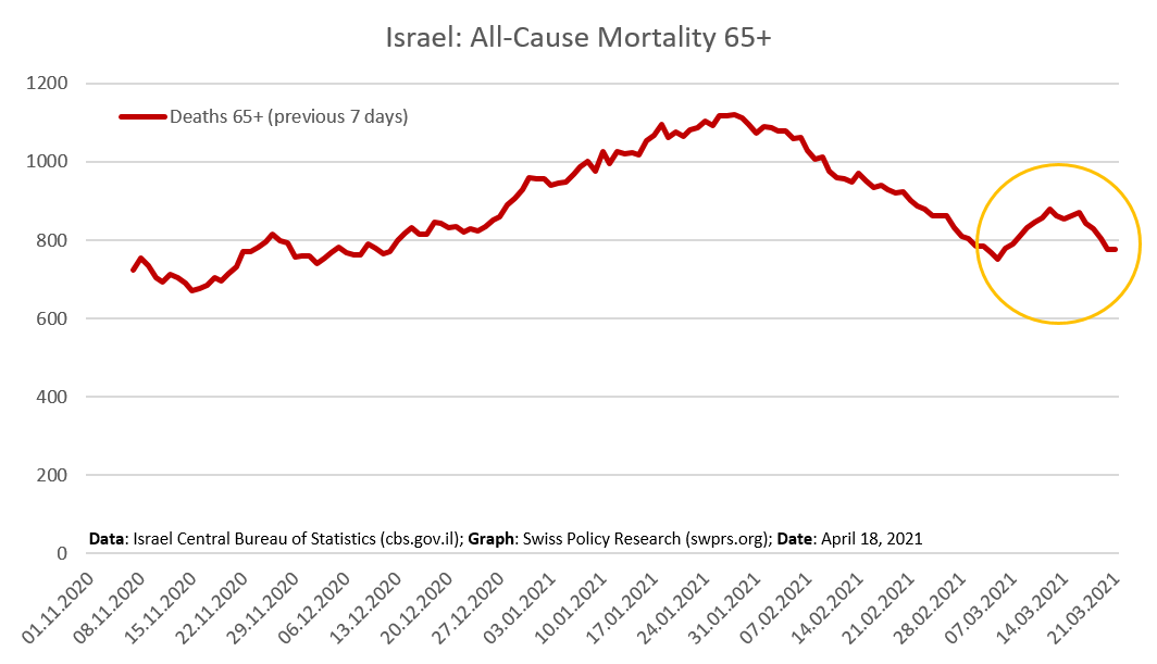 israel-mortality-65plus-weekly-cbs-april