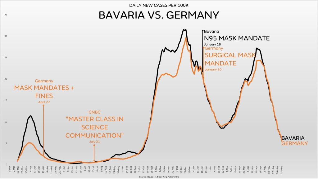 Are Face Masks Effective? The Evidence. Bavaria-germany-n95-ianmsc-1024x578