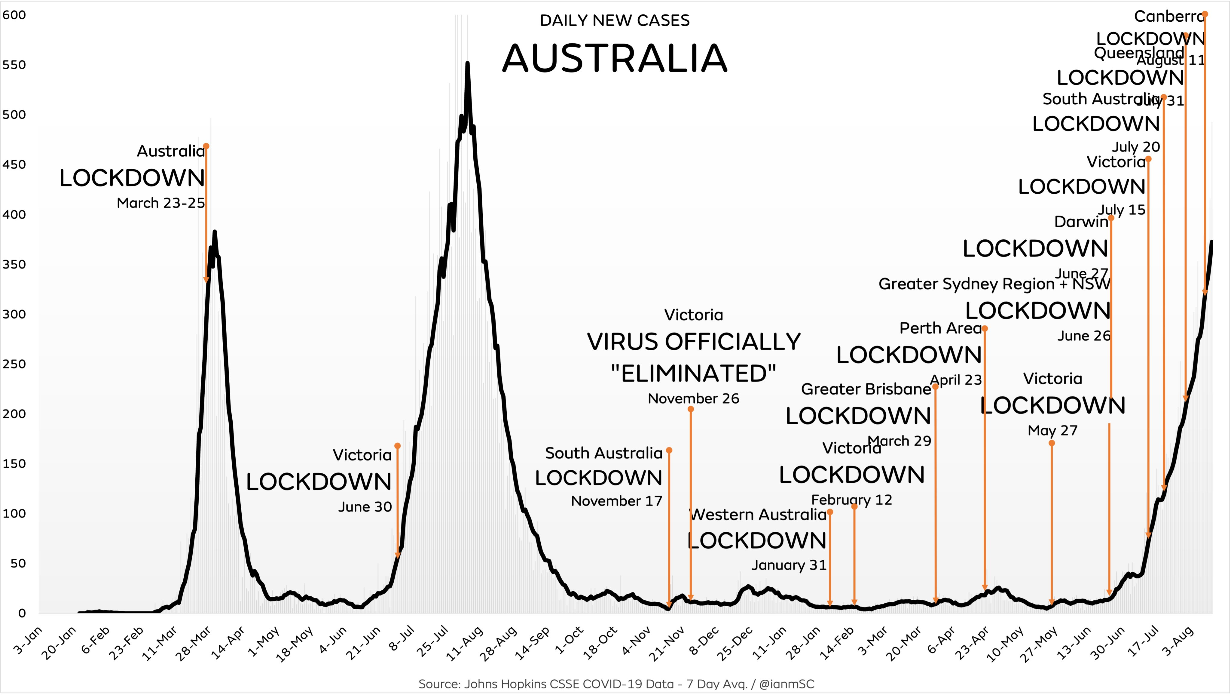 Are Face Masks Effective? The Evidence. Australia-lockdowns