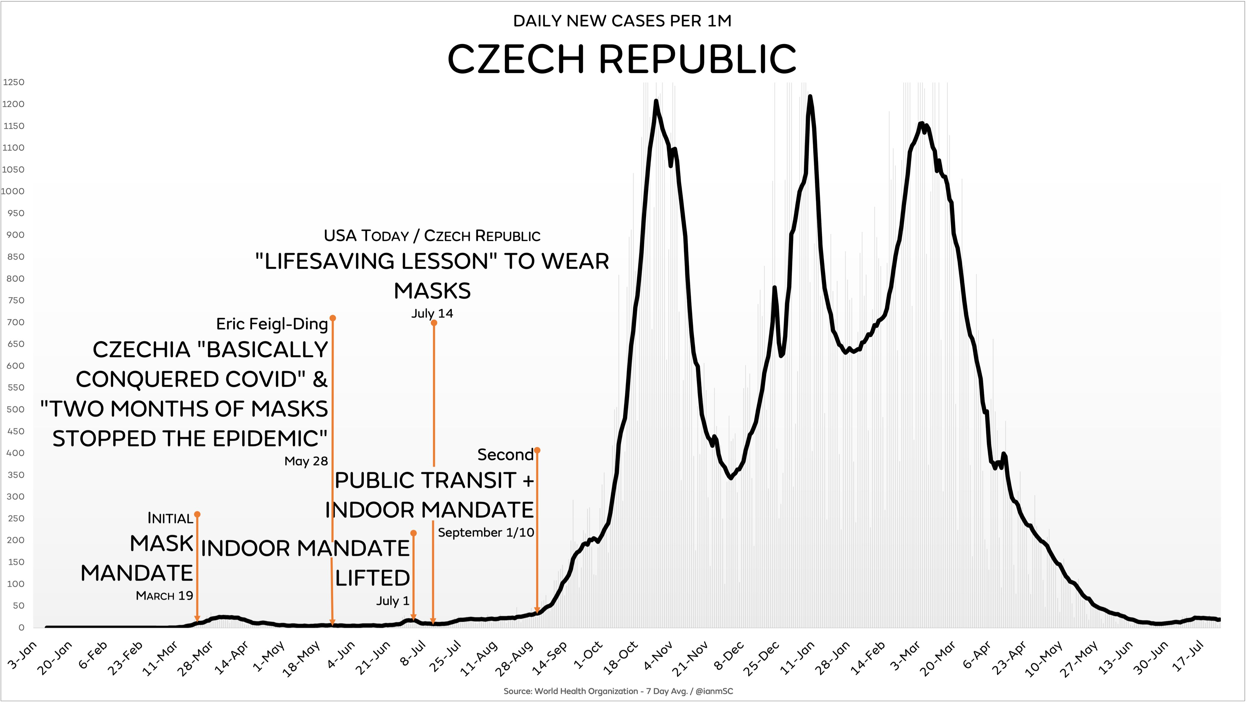 Are Face Masks Effective? The Evidence. Czechia
