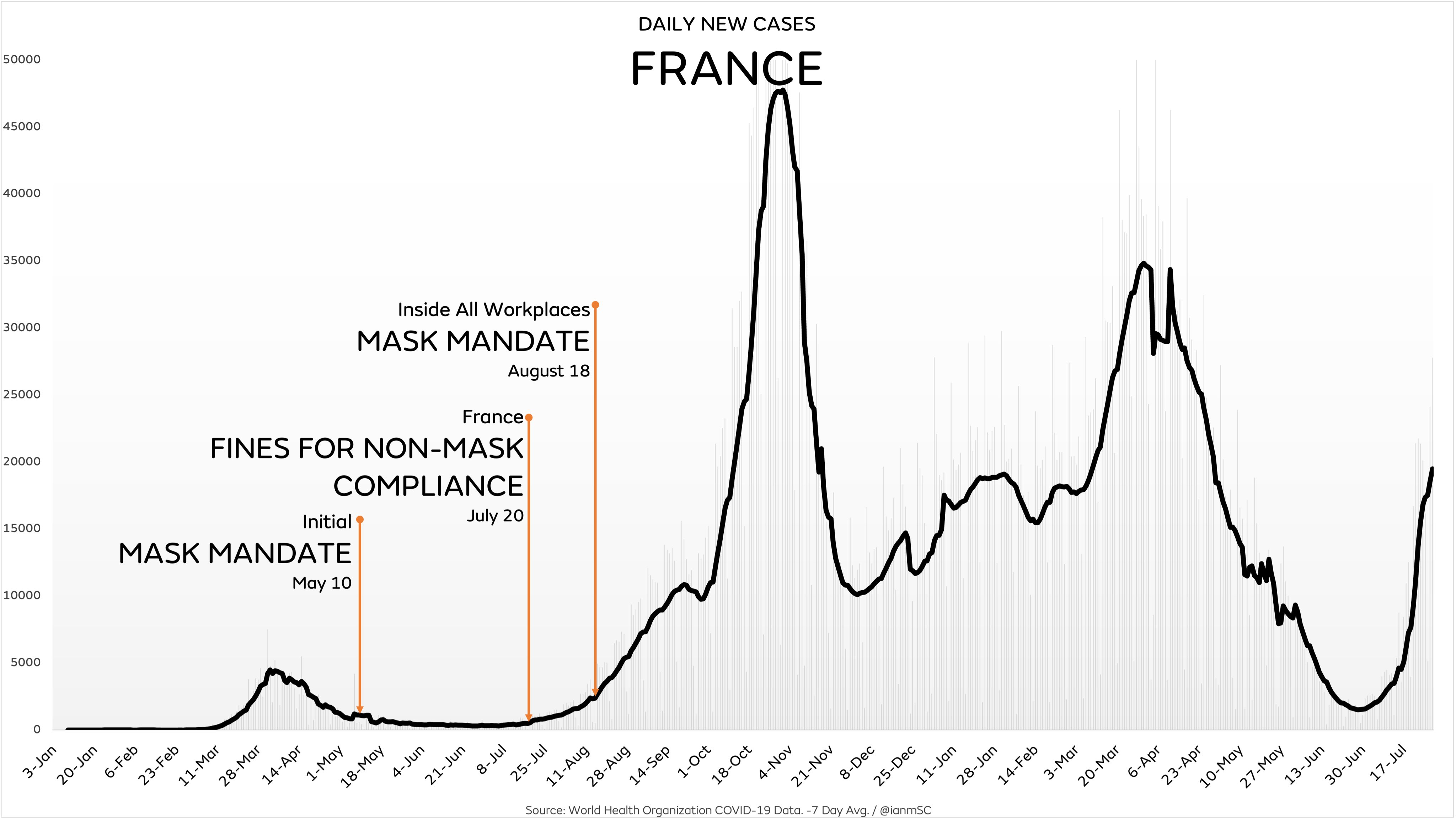 Are Face Masks Effective? The Evidence. France