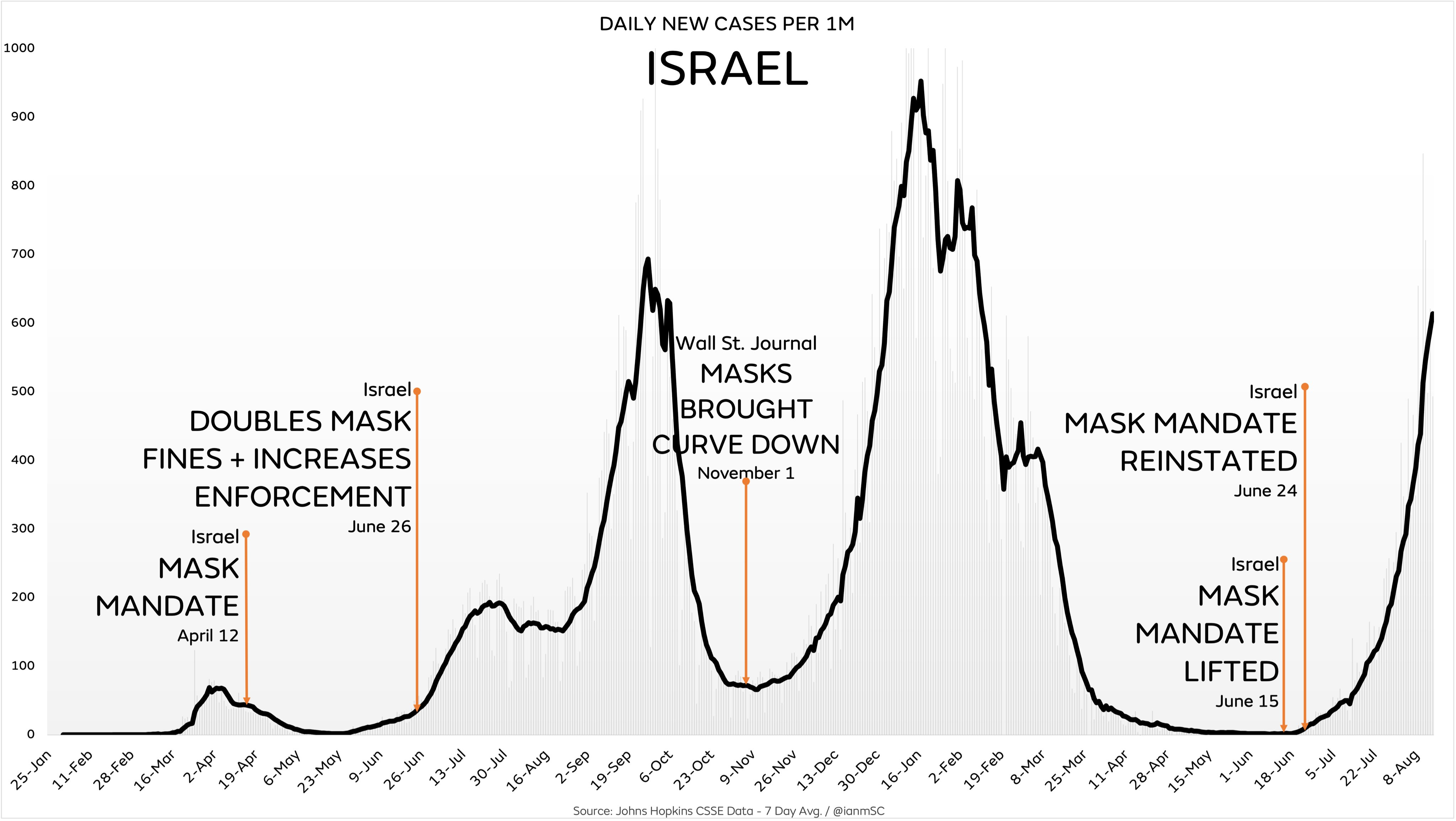 Are Face Masks Effective? The Evidence. Israel-3