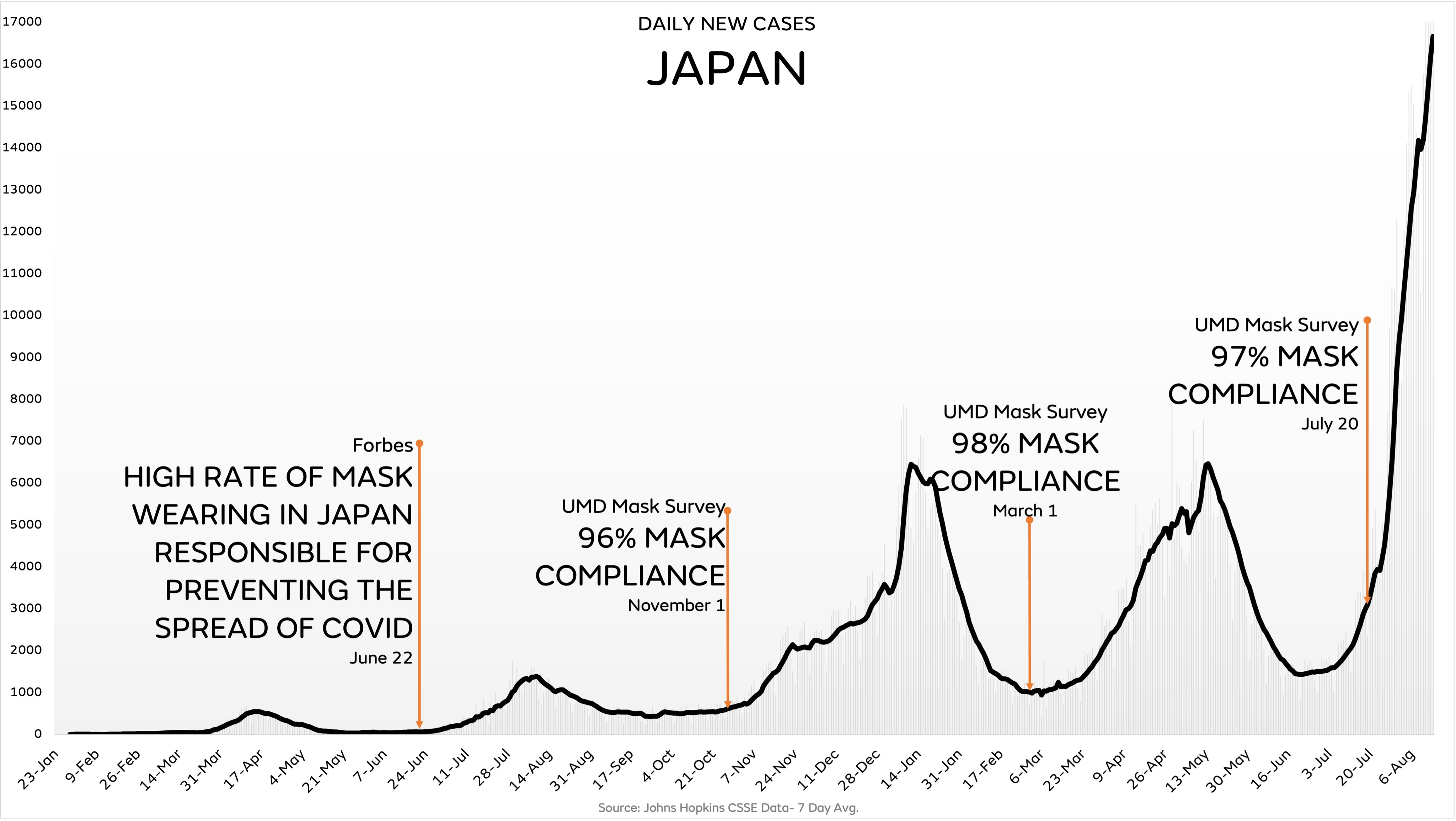 Are Face Masks Effective? The Evidence. Japan-cases