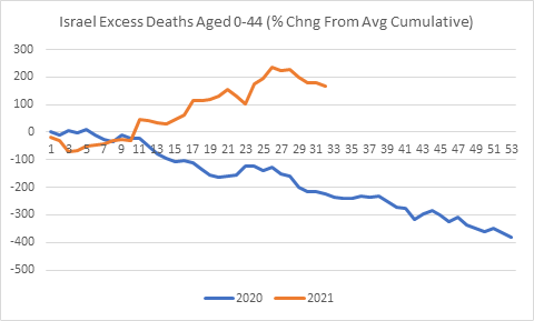 israel-all-cause-mortality-2021-44.png