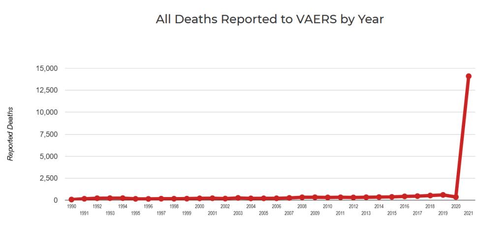 Поствакцинальная смертность, сообщенная системе VAERS США, с 1990 по 2021 год (Openvers)