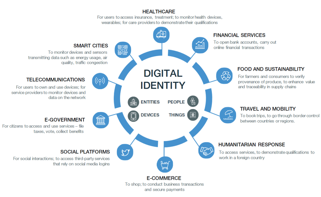 wef digital identity diagram 2018 e1633963617412