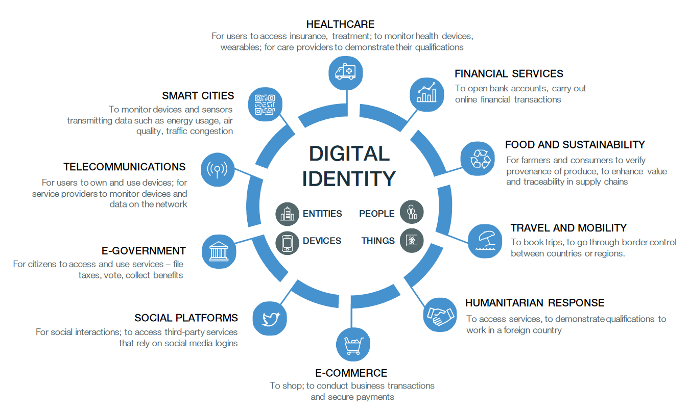 https://swprs.org/wp-content/uploads/2021/10/wef-digital-identity-diagram-2018.png